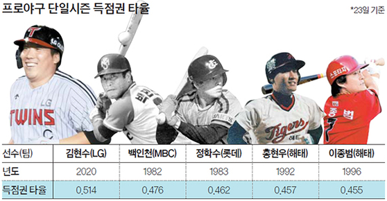 프로야구 단일시즌 득점권 타율