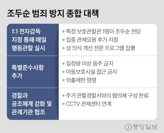조두순 범죄 방지 종합 대책. 그래픽=김현서 kim.hyeonseo12@joongang.co.kr