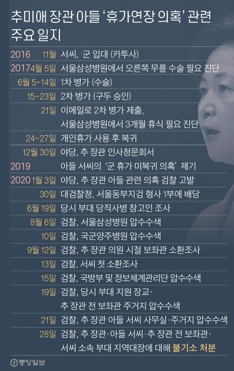 추미애 장관 아들 '휴가연장 의혹' 관련 주요 일지. 그래픽=신재민 기자 shin.jaemin@joongang.co.kr