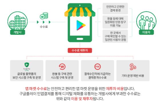 구글은 앱마켓 수수료가 앱생태계 활성화를 위한 재투자로 이어진다는 점을 강조하고 있다. 구글코리아
