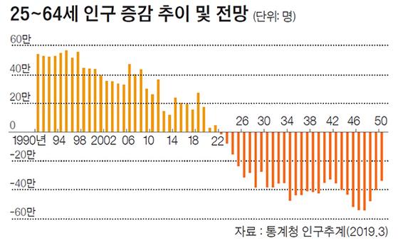 25~64세 인구 증감 추이 및 전망