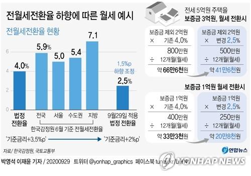 전월세전환율 하향에 따른 월세 예시. 연합뉴스