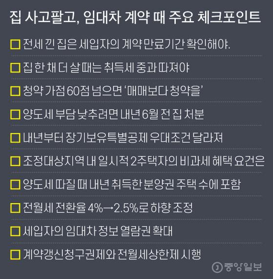 집 사고팔고, 임대차 계약 때 주요 체크포인트. 그래픽=김주원 기자 zoom@joongang.co.kr