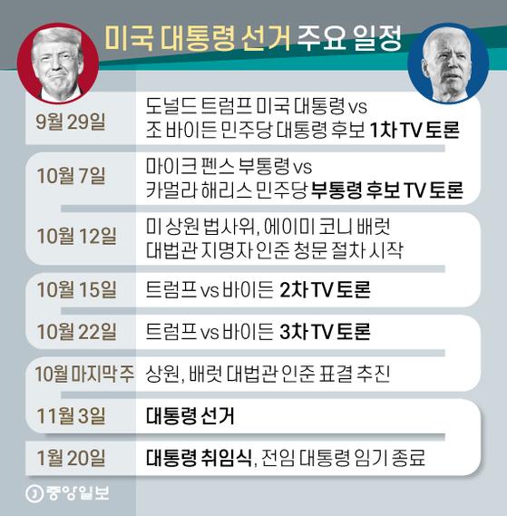 미국 대통령 선거 주요 일정. 그래픽=신재민 기자 shin.jaemin@joongang.co.kr