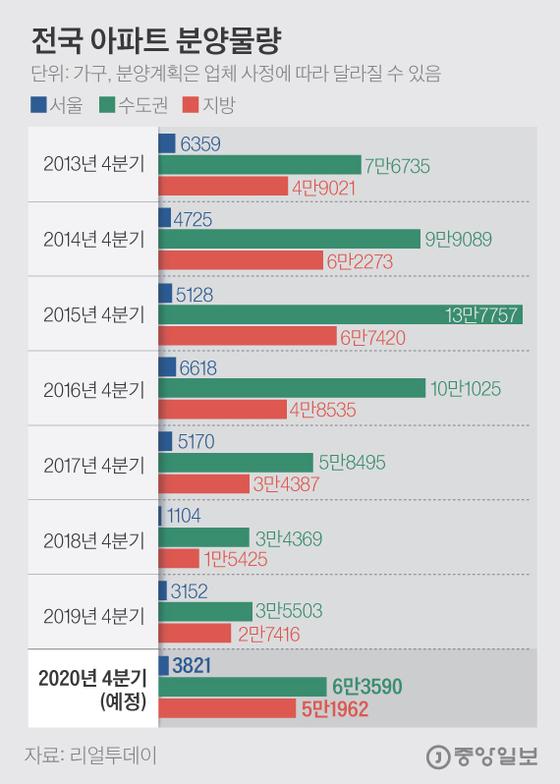 가을 분양시장 작년의 2배로 커졌는데, 서울은 10월 522가구뿐
