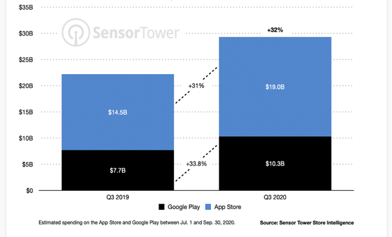 글로벌 앱 시장 규모(단위: 10억 달러). 파란색: 애플, 검은색은 안드로이드폰.
