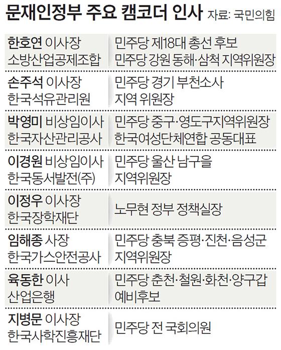 문재인정부 주요 캠코더 인사