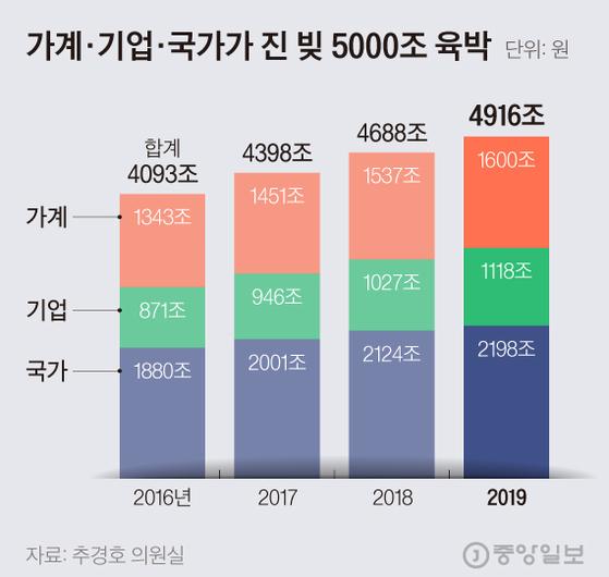 가계 · 기업 · 국가 부채 5000 조 육박한다. 그래픽 = 기무횬소 kim.hyeonseo12@joongang.co.kr