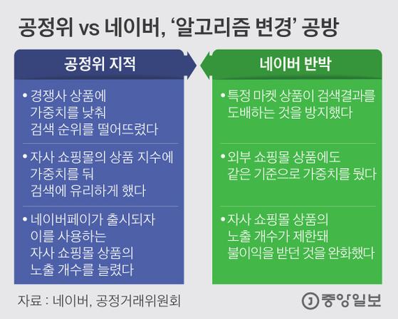 공정위 vs 네이버,'알고리즘 변경'공방. 그래픽=김은교 kim.eungyo@joongang.co.kr