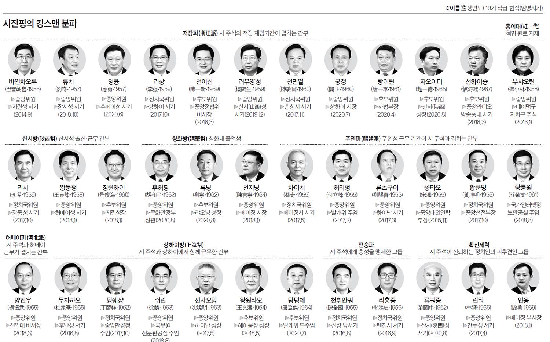시진핑의 킹스맨 분파