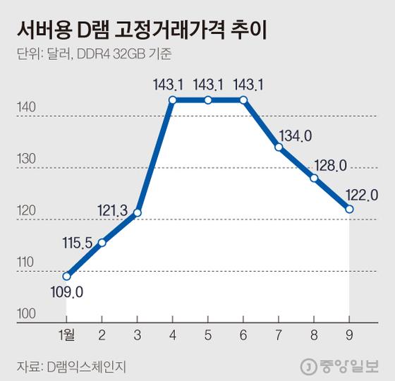 서버용 D램 고정거래가격 추이. 그래픽=김현서 kim.hyeonseo12@joongang.co.kr