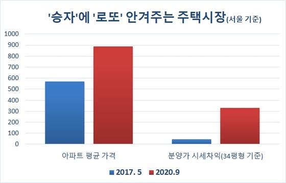 자료: 주택도시보증공사 한국감정원
