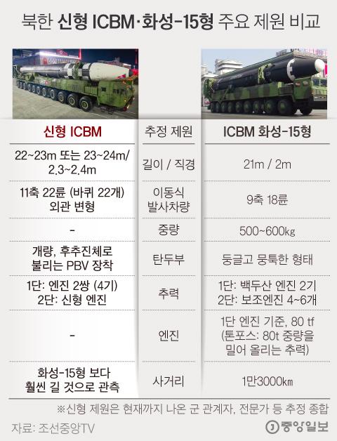 북한이 공개한 신형 ICBM. 그래픽=김경진 기자 capkim@joongang.co.kr