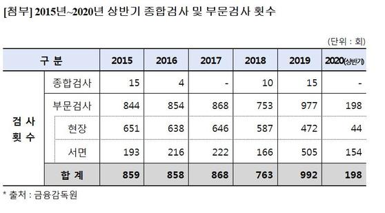 상반기 금감원 부문검사 절반으로 '뚝'