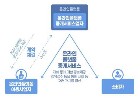 온라인 플랫폼 중개서비스의 구조. [자료 공정거래위원회]