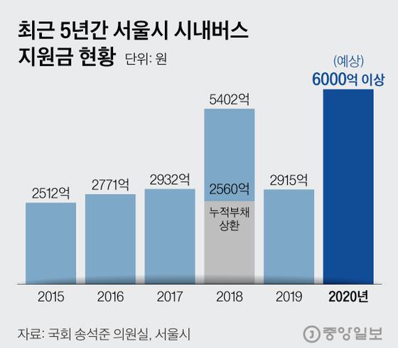 최근 5년간 서울시 시내버스 지원금 현황. 그래픽=김현서 kim.hyeonseo12@joongang.co.kr