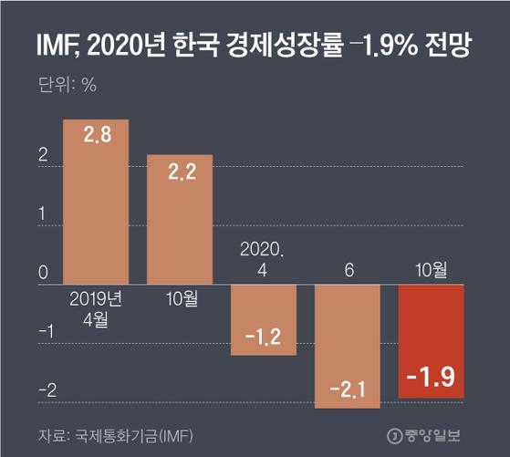 IMF, 2020년 한국 경제성장률 1.9% 전망. 그래픽=김주원 기자 zoom@joongang.co.kr