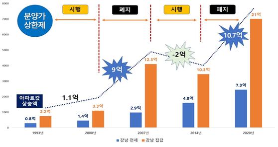 강남 아파트값·전셋값 변화(99㎡ 기준). [경실련]