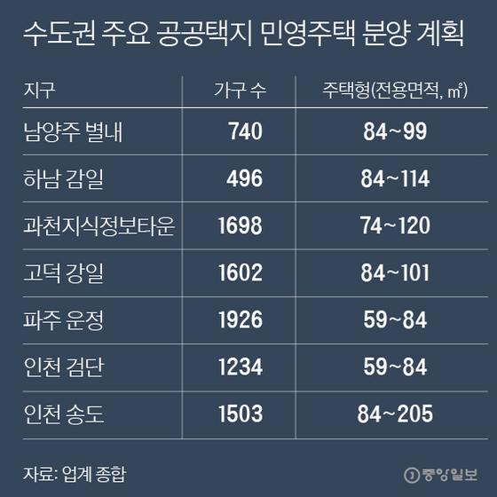수도권 주요 공공택지 민영주택 분양 계획. 그래픽=박경민 기자 minn@joongang.co.kr