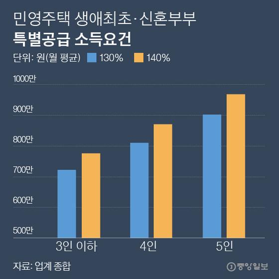 민영주택 생애최초·신혼부부 특별공급 소득요건. 그래픽=박경민 기자 minn@joongang.co.kr