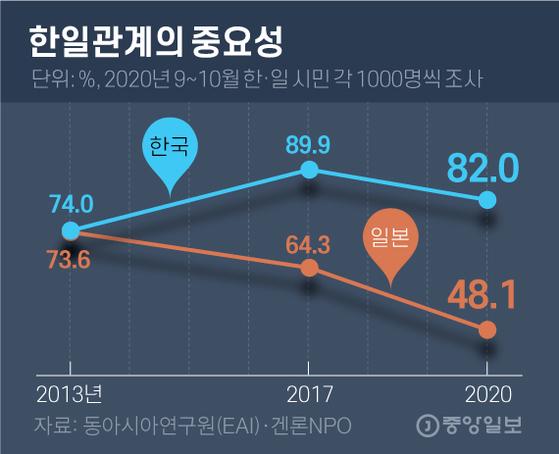 한일관계의 중요성. 그래픽=김영옥 기자 yesok@joongang.co.kr
