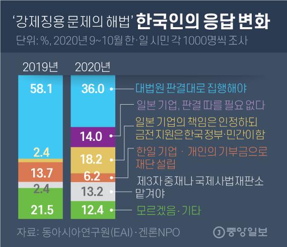 '강제징용 문제의 해법' 한국인의 응답 변화. 그래픽=김영옥 기자 yesok@joongang.co.kr