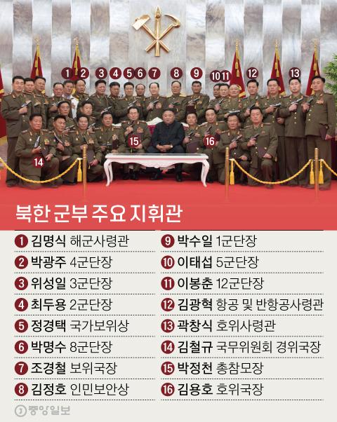 북한 김정은 국무위원장은 지난 7월 26일 당중앙위 본부청사에서 정전협정 체결 67주년을 기념해 백두산 기념권총을 수여한 후 권총을 치켜든 군 지휘관들과 함께 기념촬영을 하고 있다. 군과 정보당국의 도움을 받아 얼굴이 식별된 군 지휘관의 이름을 표시했다. 신재민 기자 shin.jaemin@joongang.co.kr