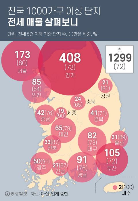 전국 1000가구 이상 단지 전세 매물 살펴보니. 그래픽=김영희 02@joongang.co.kr