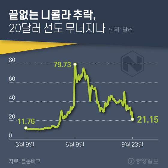 니콜라의 추락은 참담했다. 그래도 재기를 꿈꾼다. 그래픽=김현서 kim.hyeonseo12@joongang.co.kr