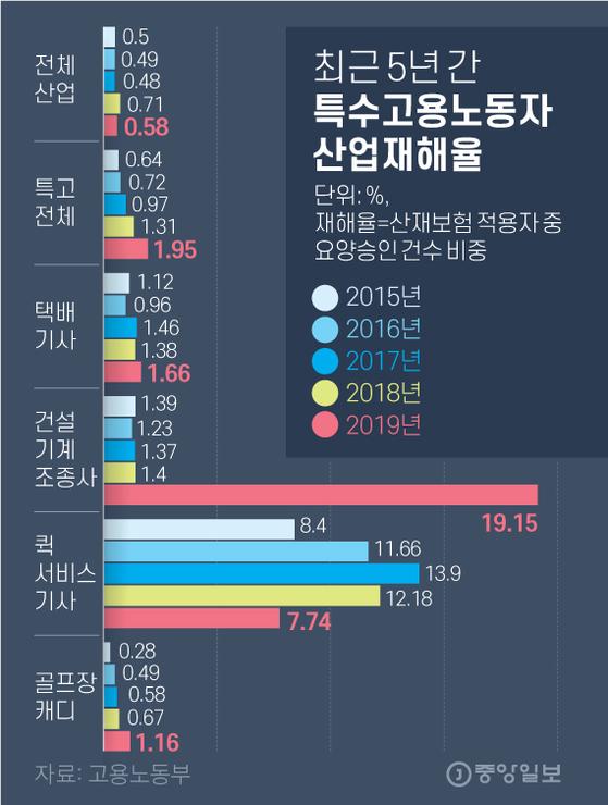 최근 5년 간 특수고용노동자 산업재해율. 그래픽=김영옥 기자 yesok@joongang.co.kr
