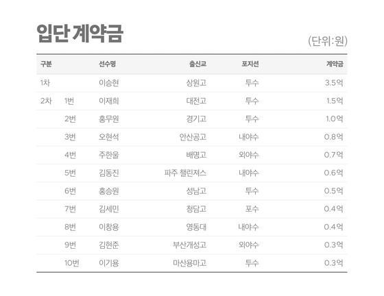 2021년 삼성 신인 선수 계약금
