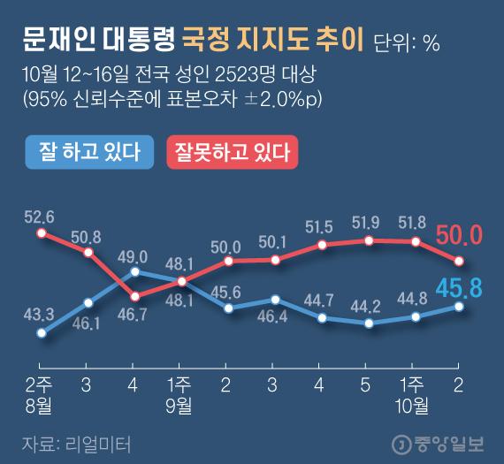 문재인 대통령 국정 지지도 추이. 그래픽=김현서 kim.hyeonseo12@joongang.co.kr