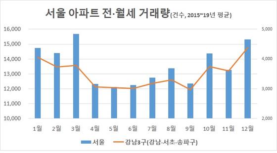 자료: 서울시