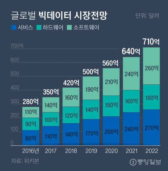 글로벌빅데이터시장전망. 그래픽=김경진 기자 capkim@joongang.co.kr