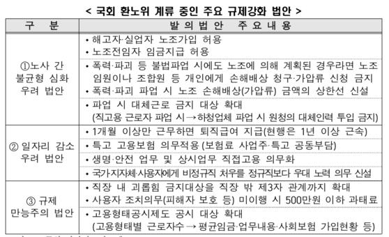 국회 환경노동위원회에 계류 중인 주요 규제강화 법안. 한국경제연구원