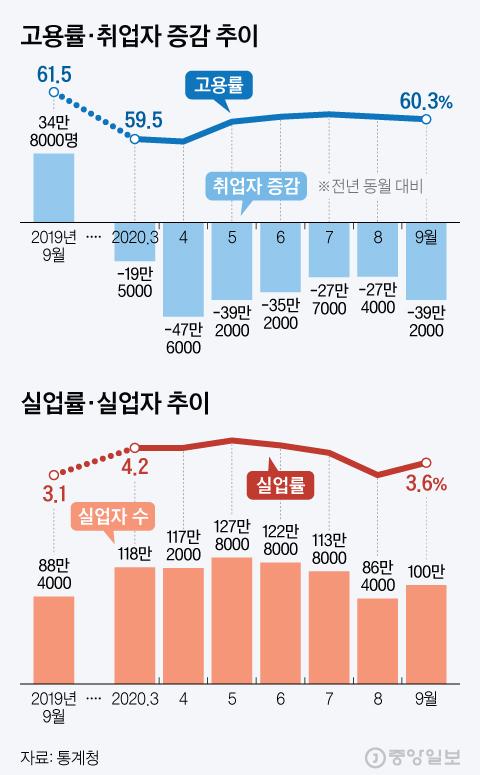 취업자 증감·실업자 수 추이. 그래픽=김현서 kim.hyeonseo12@joongang.co.kr