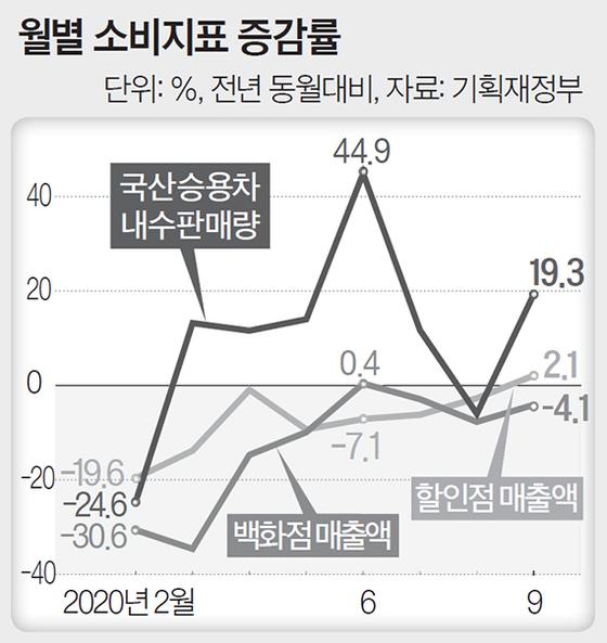 월별 소비지표 증감률