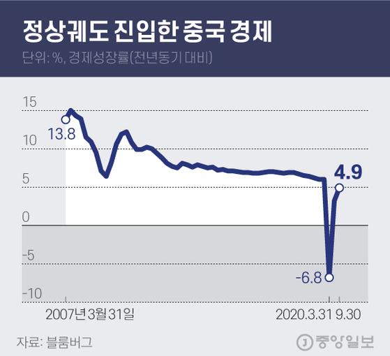중국 3분기 4.9% 성장…나홀로 'V자 반등' 어디까지