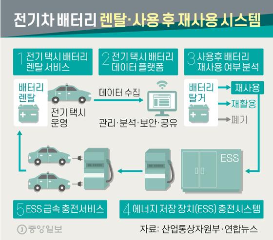 전기차 배터리 렌탈·사용 후 재사용 시스템. 그래픽=신재민 기자 shin.jaemin@joongang.co.kr