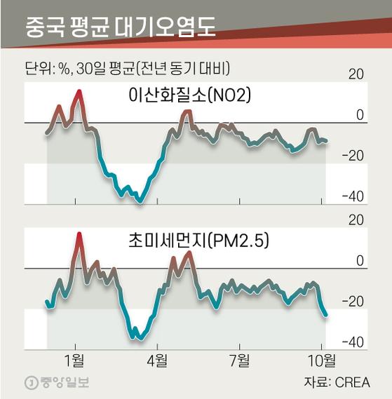 중국 평균 대기오염도. 그래픽=신재민 기자 shin.jaemin@joongang.co.kr