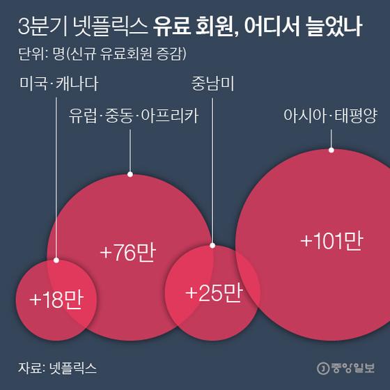 3분기 넷플릭스 유료 회원, 어디서 늘었나. 그래픽=박경민 기자 minn@joongang.co.kr