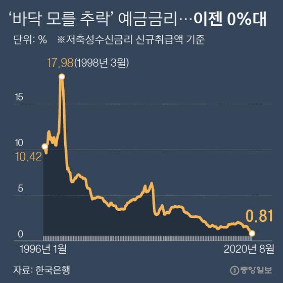 '바닥 모를 추락'예금금리...이젠 0%대. 그래픽=박경민 기자 minn@joongang.co.kr