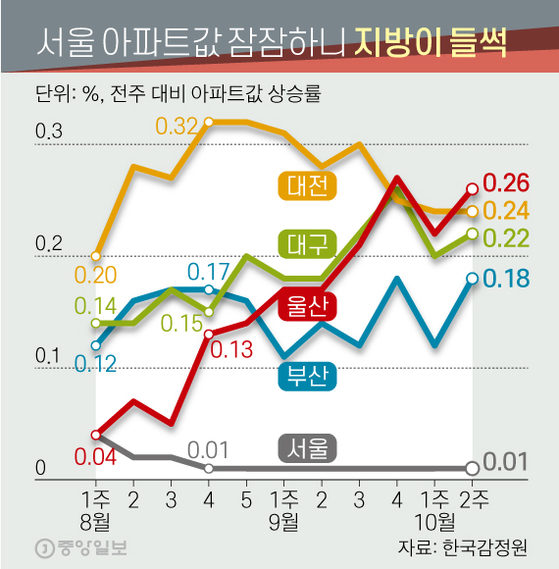 서울은 잠잠, 지방 아파트는 활활…분양권 웃돈 2억원 육박