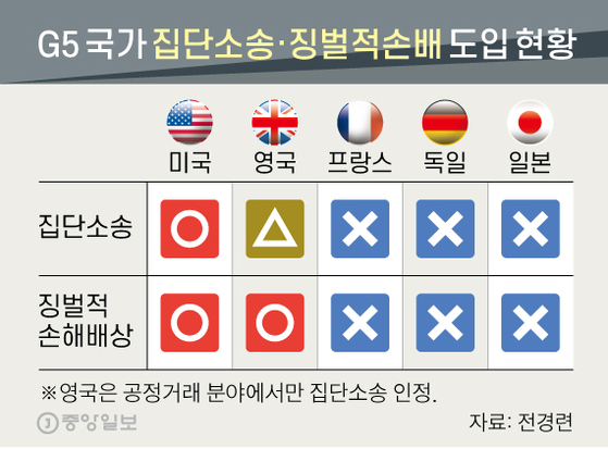 G5 국가 집단소송·징벌적손배 도입 현황. 그래픽=신재민 기자 shin.jaemin@joongang.co.kr