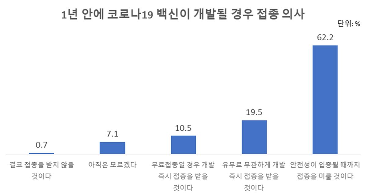 1년 안에 코로나19 백신 개발될 경우 접종 의사. 자료 서울대 유명순 교수팀