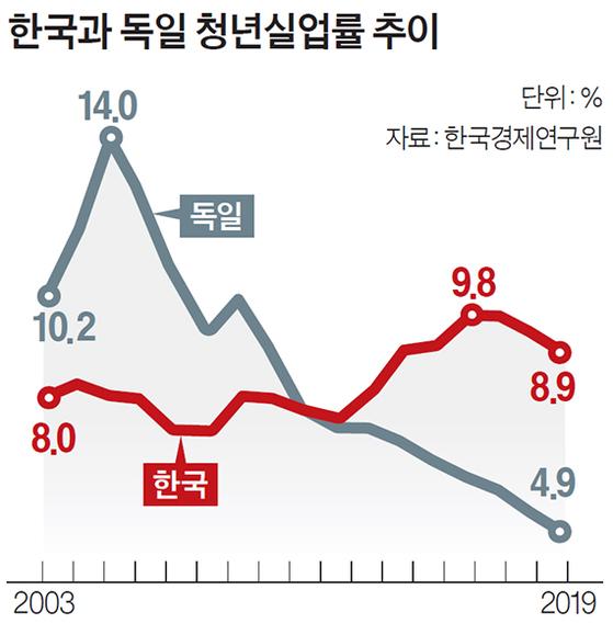 """독일 청년실업률 10.2→4.9% 줄인 비결 """"노동시장 유연화"""""""