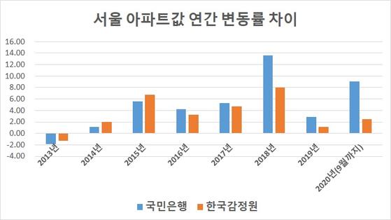 자료: 한국감정원 국민은행