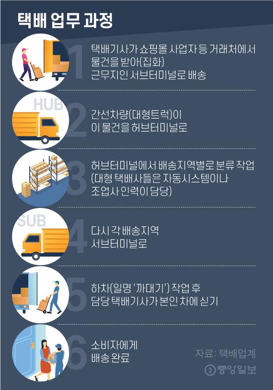 택배 업무 과정. 그래픽=김영옥 기자 yesok@joongang.co.kr