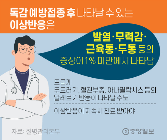 독감 예방접종 후 나타날 수 있는 이상반응은. 그래픽=김영옥 기자 yesok@joongang.co.kr
