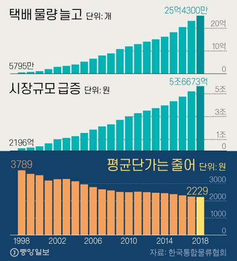 택배 물량·시장규모 급증했지만 평균단가는 줄어. 그래픽=신재민 기자 shin.jaemin@joongang.co.kr
